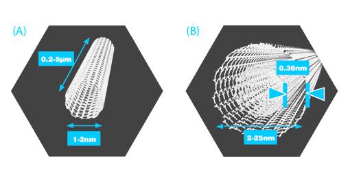 technology-2-Nanometric-illustration-of-SWCNT