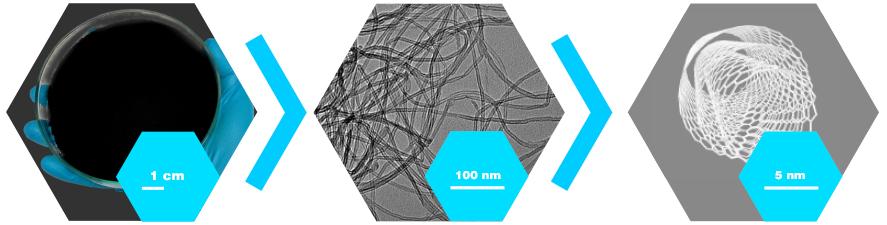technology-1-multiwall-carbon-nanotubes